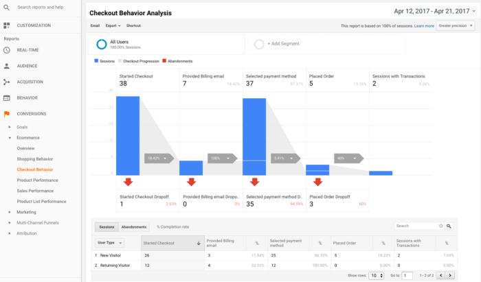 WooCommerce Google Analytics Pro: Checkout Behavior Funnel